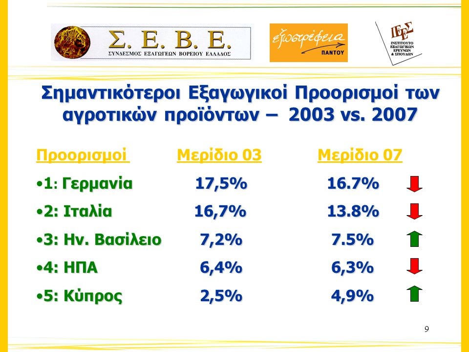 20 3ος κλάδος: Λίπη & Έλαια Κυριότερα εξαγώγιμα προϊόντα (2007)