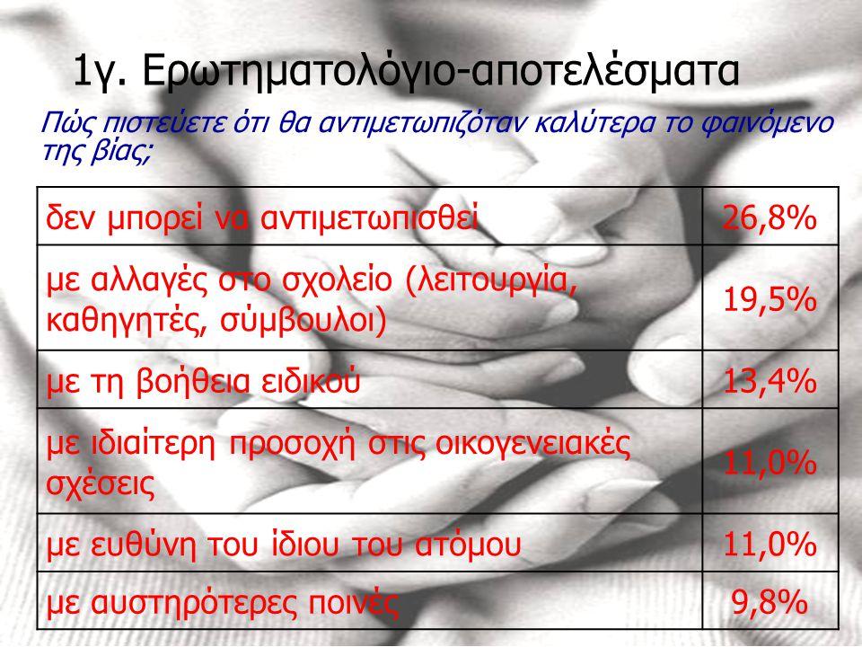 1γ. Ερωτηματολόγιο-αποτελέσματα Πώς πιστεύετε ότι θα αντιμετωπιζόταν καλύτερα το φαινόμενο της βίας; δεν μπορεί να αντιμετωπισθεί26,8% με αλλαγές στο