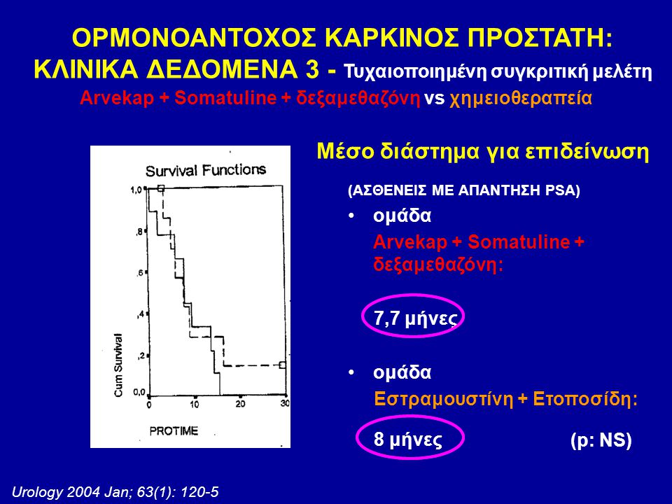 Urology 2004 Jan; 63(1): 120-5 Μέσο διάστημα για επιδείνωση (p: NS) ΟΡΜΟΝΟΑΝΤΟΧΟΣ ΚΑΡΚΙΝΟΣ ΠΡΟΣΤΑΤΗ: ΚΛΙΝΙΚΑ ΔΕΔΟΜΕΝΑ 3 - Τυχαιοποιημένη συγκριτική με