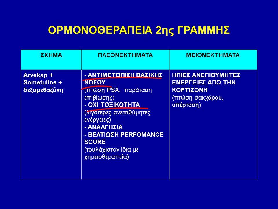 ΣΧΗΜΑΠΛΕΟΝΕΚΤΗΜΑΤΑΜΕΙΟΝΕΚΤΗΜΑΤΑ Arvekap + Somatuline + δεξαμεθαζόνη - ΑΝΤΙΜΕΤΩΠΙΣΗ ΒΑΣΙΚΗΣ ΝΟΣΟΥ (πτώση PSA, παράταση επιβίωσης) - ΟΧΙ ΤΟΞΙΚΟΤΗΤΑ (λιγ