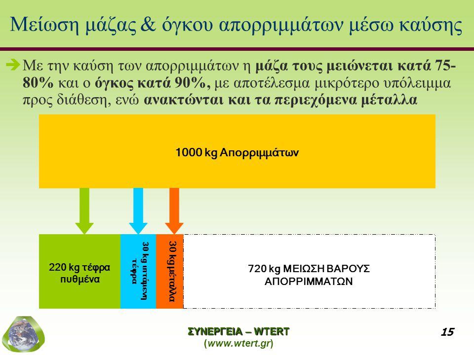ΣΥΝΕΡΓΕΙΑ – WTERT (www.wtert.gr) 15 Μείωση μάζας & όγκου απορριμμάτων μέσω καύσης  Με την καύση των απορριμμάτων η μάζα τους μειώνεται κατά 75- 80% και ο όγκος κατά 90%, με αποτέλεσμα μικρότερο υπόλειμμα προς διάθεση, ενώ ανακτώνται και τα περιεχόμενα μέταλλα 30 kg ιπτάμενη τέφρα 30 kg μέταλλα 220 kg τέφρα πυθμένα 720 kg ΜΕΙΩΣΗ ΒΑΡΟΥΣ ΑΠΟΡΡΙΜΜΑΤΩΝ 1000 kg Απορριμμάτων