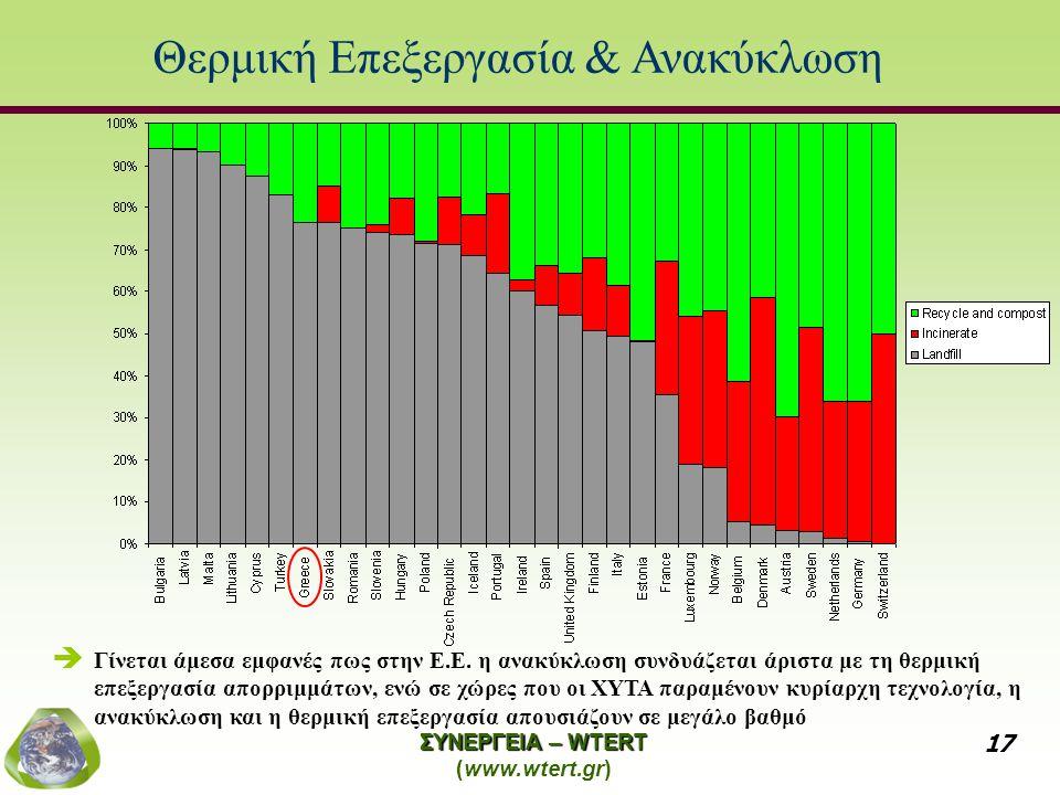 ΣΥΝΕΡΓΕΙΑ – WTERT (www.wtert.gr) 17 Θερμική Επεξεργασία & Ανακύκλωση   Γίνεται άμεσα εμφανές πως στην Ε.Ε.