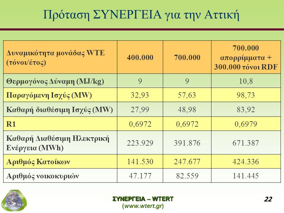 ΣΥΝΕΡΓΕΙΑ – WTERT (www.wtert.gr) 22 Πρόταση ΣΥΝΕΡΓΕΙΑ για την Αττική Δυναμικότητα μονάδας WTE (τόνοι/έτος) 400.000700.000 700.000 απορρίμματα + 300.000 τόνοι RDF Θερμογόνος Δύναμη (MJ/kg)9910,8 Παραγόμενη Ισχύς (MW)32,9357,6398,73 Καθαρή διαθέσιμη Ισχύς (MW)27,9948,9883,92 R10,6972 0,6979 Καθαρή Διαθέσιμη Ηλεκτρική Ενέργεια (MWh) 223.929391.876671.387 Αριθμός Κατοίκων141.530247.677424.336 Αριθμός νοικοκυριών47.17782.559141.445