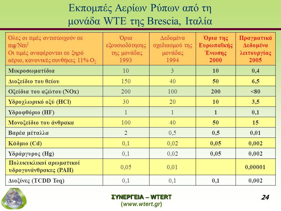 ΣΥΝΕΡΓΕΙΑ – WTERT (www.wtert.gr) 24 Εκπομπές Αερίων Ρύπων από τη μονάδα WTE της Brescia, Ιταλία Όλες οι τιμές αντιστοιχούν σε mg/Nm 3 Οι τιμές αναφέρονται σε ξηρό αέριο, κανονικές συνθήκες 11% O 2 Όρια εξουσιοδότησης της μονάδας 1993 Δεδομένα σχεδιασμού της μονάδας 1994 Όρια της Ευρωπαϊκής Ένωσης 2000 Πραγματικά Δεδομένα λειτουργίας 2005 Μικροσωματίδια103 0,4 Διοξείδιο του θείου15040506,5 Οξείδια του αζώτου (NOx)200100200<80 Υδροχλωρικό οξύ (HCl)3020103,5 Υδροφθόριο (HF)1110,1 Μονοξείδιο του άνθρακα100405015 Βαρέα μέταλλα20,5 0,01 Κάδμιο (Cd)0,10,020,050,002 Υδράργυρος (Hg)0,10,020,050,002 Πολυκυκλικοί αρωματικοί υδρογονάνθρακες (PAH) 0,050,010,00001 Διοξίνες (TCDD Teq)0,1 0,002