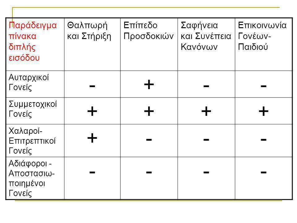 Παράδειγμα πίνακα διπλής εισόδου Θαλπωρή και Στήριξη Επίπεδο Προσδοκιών Σαφήνεια και Συνέπεια Κανόνων Επικοινωνία Γονέων- Παιδιού Αυταρχικοί Γονείς -+-- Συμμετοχικοί Γονείς ++++ Χαλαροί- Επιτρεπτικοί Γονείς +--- Αδιάφοροι - Αποστασιω- ποιημένοι Γονείς ----