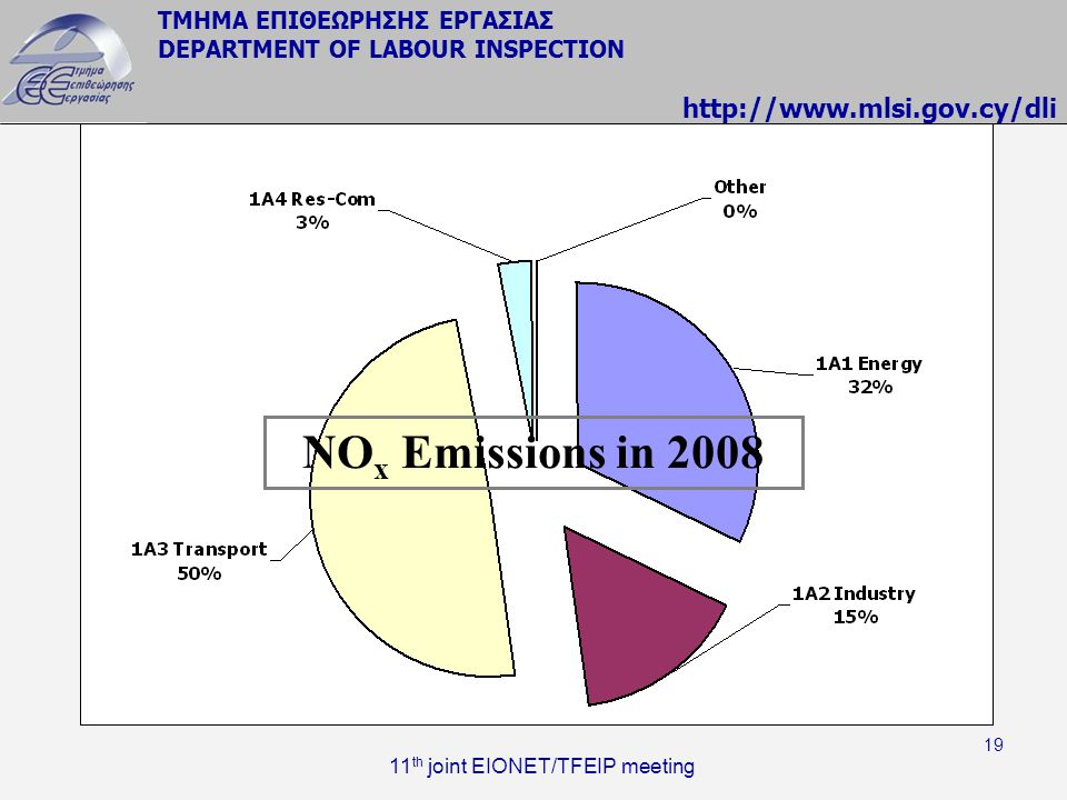 ΤΜΗΜΑ ΕΠΙΘΕΩΡΗΣΗΣ ΕΡΓΑΣΙΑΣ DEPARTMENT OF LABOUR INSPECTION http://www.mlsi.gov.cy/dli 11 th joint EIONET/TFEIP meeting 19 NO x Emissions in 2008