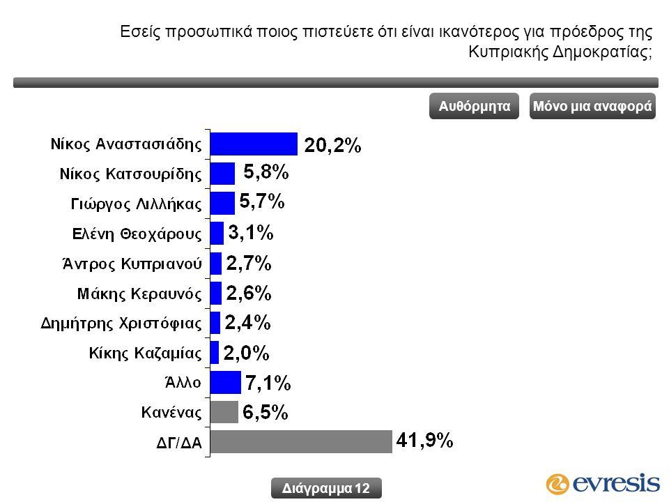 Εσείς προσωπικά ποιος πιστεύετε ότι είναι ικανότερος για πρόεδρος της Κυπριακής Δημοκρατίας; Διάγραμμα 12 Μόνο μια αναφοράΑυθόρμητα