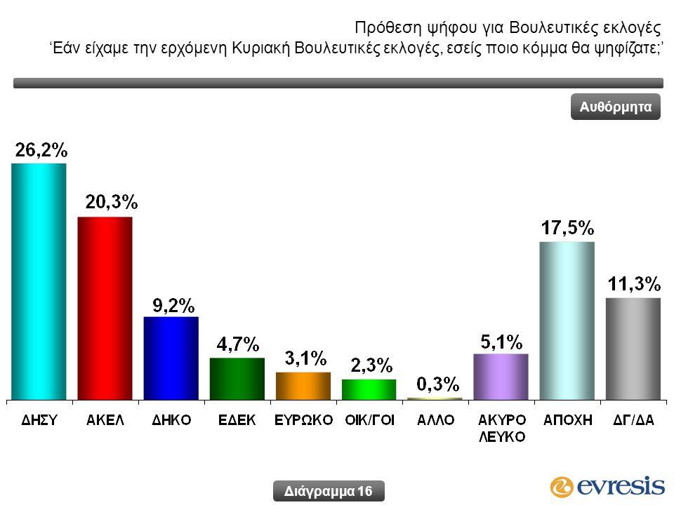 Πρόθεση ψήφου για Βουλευτικές εκλογές 'Εάν είχαμε την ερχόμενη Κυριακή Βουλευτικές εκλογές, εσείς ποιο κόμμα θα ψηφίζατε;' Αυθόρμητα Διάγραμμα 16