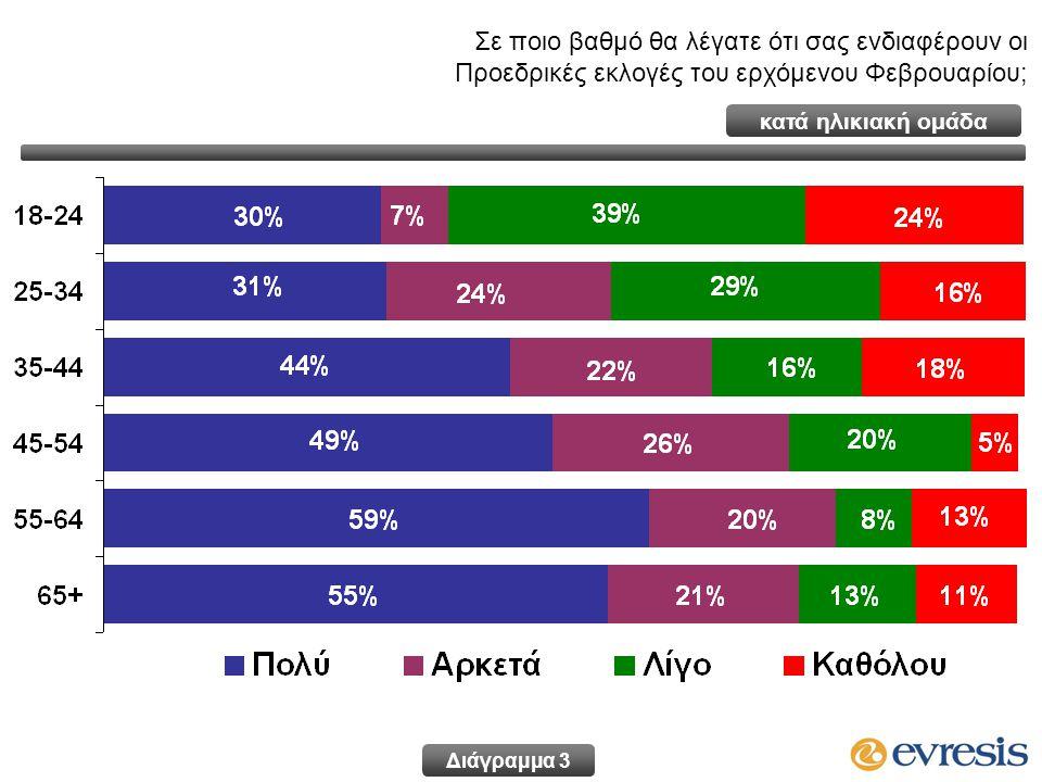 Διάγραμμα 3 Σε ποιο βαθμό θα λέγατε ότι σας ενδιαφέρουν οι Προεδρικές εκλογές του ερχόμενου Φεβρουαρίου; κατά ηλικιακή ομάδα