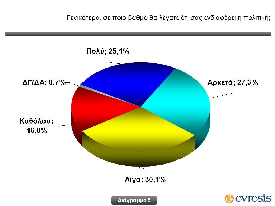 Διάγραμμα 6 Γενικότερα, σε ποιο βαθμό θα λέγατε ότι σας ενδιαφέρει η πολιτική; κατά ηλικιακή ομάδα