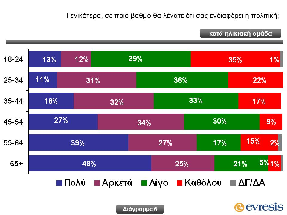 Οκτ 11Δεκ 11Φεβ 12Μαρ 12Μαι 12 ΔΗΣΥ21,9%22,8%25,2%25,2%25,4%26,2%26,2% ΑΚΕΛ18,0%17,6%18,3%18,3%18,9%20,3% ΔΗΚΟ9,1%8,8%9,0%8,9%9,2% ΕΔΕΚ5,3%4,9%4,8%5,1%4,7%4,7% ΕΥΡΩΚΟ3,1%2,9%2,6%3,8%3,1% ΟΙΚΟΛΟΓΟΙ2,0%1,8%1,4%2,1%2,3% ΑΛΛΟ0,7%0,5%0,4% 0,3% ΑΚΥΡΟ/ΛΕΥΚΟ5,7%4,2%5,3%5,5%5,1% ΑΠΟΧΗ23,1%25,5%22,9%22,9%19,1%17,5% ΔΓ/ΔΑ11,1%11,0%10,1%10,8%11,3% Πρόθεση ψήφου για Βουλευτικές εκλογές 'Εάν είχαμε την ερχόμενη Κυριακή Βουλευτικές εκλογές, εσείς ποιο κόμμα θα ψηφίζατε;' Διάγραμμα 17 Διαχρονικά Στοιχεία