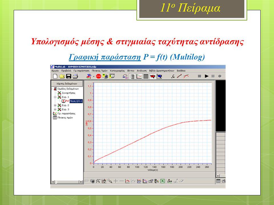 Γραφική παράσταση P = f(t) (Multilog) 11 ο Πείραμα Υπολογισμός μέσης & στιγμιαίας ταχύτητας αντίδρασης
