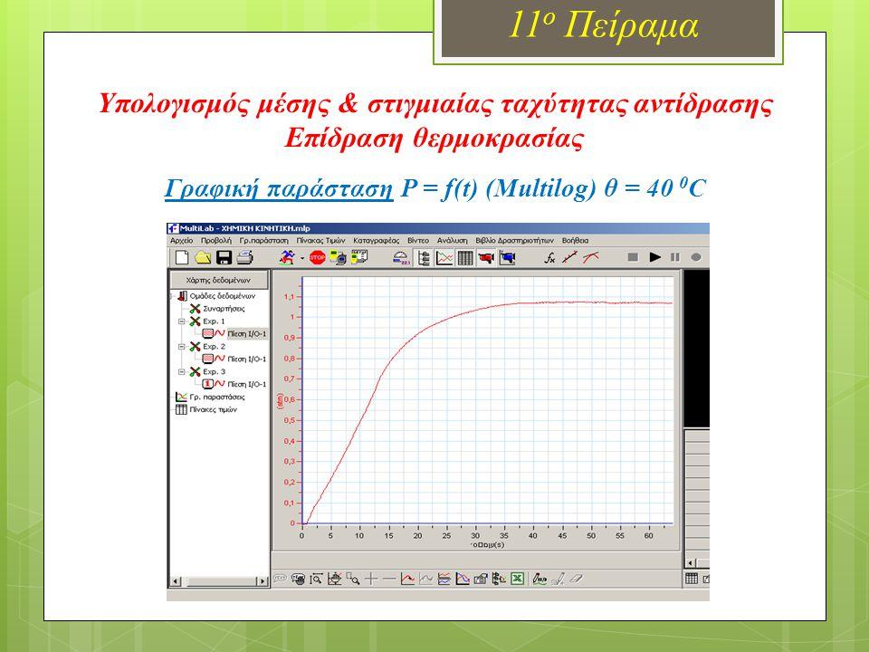 Γραφική παράσταση P = f(t) (Multilog) θ = 40 0 C 11 ο Πείραμα Υπολογισμός μέσης & στιγμιαίας ταχύτητας αντίδρασης Επίδραση θερμοκρασίας