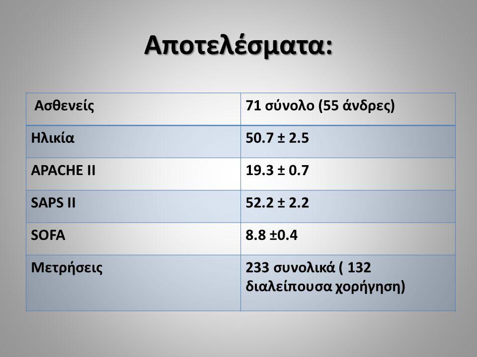 Αποτελέσματα: Ασθενείς71 σύνολο (55 άνδρες) Ηλικία50.7 ± 2.5 APACHE II19.3 ± 0.7 SAPS II52.2 ± 2.2 SOFA8.8 ±0.4 Μετρήσεις233 συνολικά ( 132 διαλείπουσ