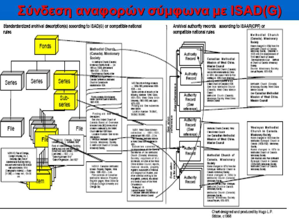 17 Σύνδεση αναφορών σύμφωνα με ISAD(G)