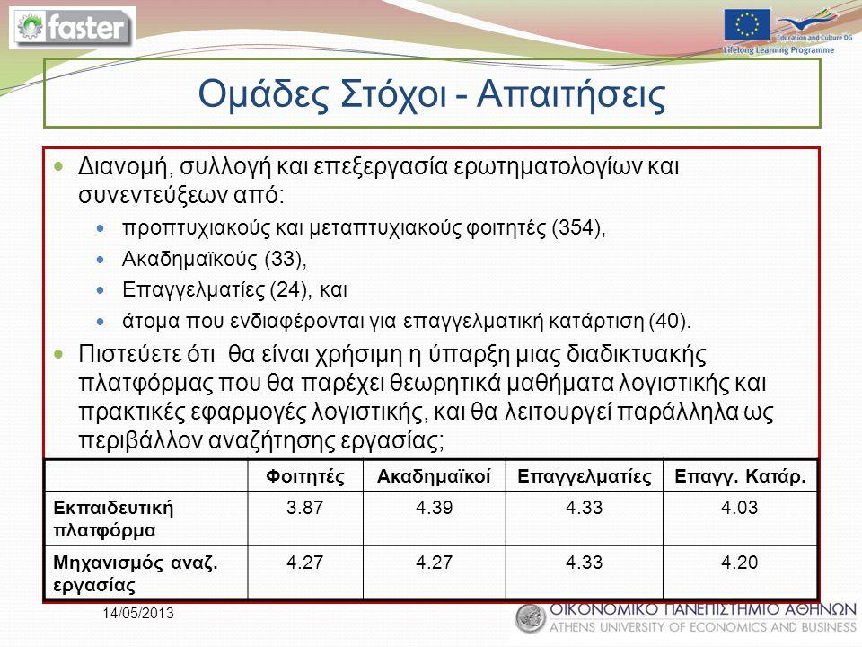 14/05/2013 Ομάδες Στόχοι - Απαιτήσεις Διανομή, συλλογή και επεξεργασία ερωτηματολογίων και συνεντεύξεων από: προπτυχιακούς και μεταπτυχιακούς φοιτητές (354), Ακαδημαϊκούς (33), Επαγγελματίες (24), και άτομα που ενδιαφέρονται για επαγγελματική κατάρτιση (40).