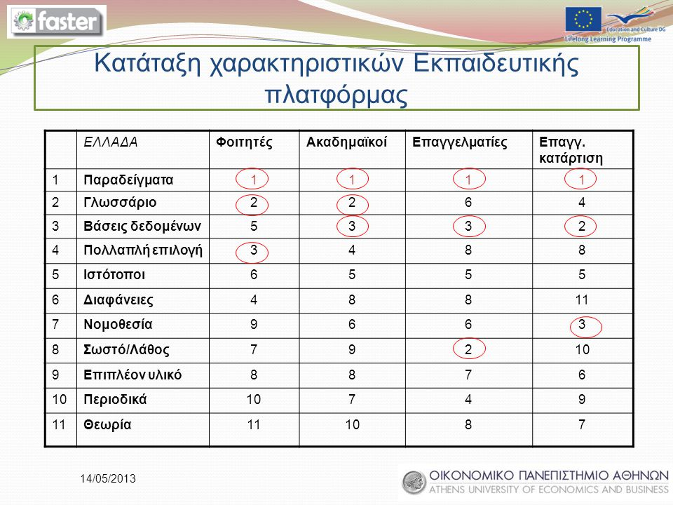 14/05/2013 Κατάταξη χαρακτηριστικών Εκπαιδευτικής πλατφόρμας ΕΛΛΑΔΑΦοιτητέςΑκαδημαϊκοίΕπαγγελματίεςΕπαγγ. κατάρτιση 1Παραδείγματα1111 2Γλωσσάριο2264 3