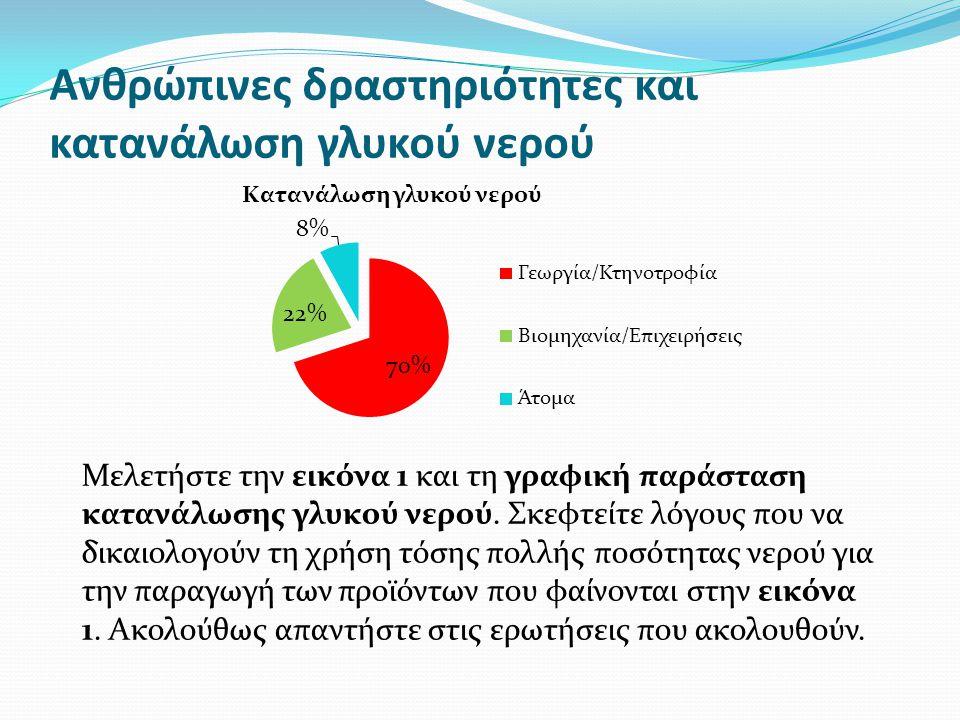 Ανθρώπινες δραστηριότητες και κατανάλωση γλυκού νερού Μελετήστε την εικόνα 1 και τη γραφική παράσταση κατανάλωσης γλυκού νερού.
