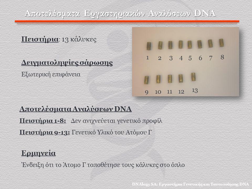 Αποτελέσματα Εργαστηριακών Αναλύσεων DNA Πειστήρια : 13 κάλυκες Δειγματοληψίες σάρωσης Εξωτερική επιφάνεια Αποτελέσματα Αναλύσεων DNA Πειστήρια 1-8: Δεν ανιχνεύεται γενετικό προφίλ Πειστήρια 9-13: Γενετικό Υλικό του Ατόμου Γ 1 2 3 4 5 6 78 910 11 12 13 Ερμηνεία Ένδειξη ότι το Άτομο Γ τοποθέτησε τους κάλυκες στο όπλο DNAlogy SA: Εργαστήρια Γενετικής και Ταυτοποίησης DNA
