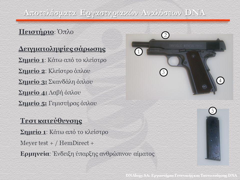 Αποτελέσματα Εργαστηριακών Αναλύσεων DNA Πειστήριο : Όπλο Δειγματοληψίες σάρωσης Σημείο 1: Κάτω από το κλείστρο Σημείο 2: Κλείστρο όπλου Σημείο 3: Σκανδάλη όπλου Σημείο 4: Λαβή όπλου Σημείο 5: Γεμιστήρας όπλου Τεστ κατεύθυνσης Σημείο 1: Κάτω από το κλείστρο Meyer test + / HemDirect + Ερμηνεία: Ένδειξη ύπαρξης ανθρώπινου αίματος 1 2 DNAlogy SA: Εργαστήρια Γενετικής και Ταυτοποίησης DNA 3 4 5