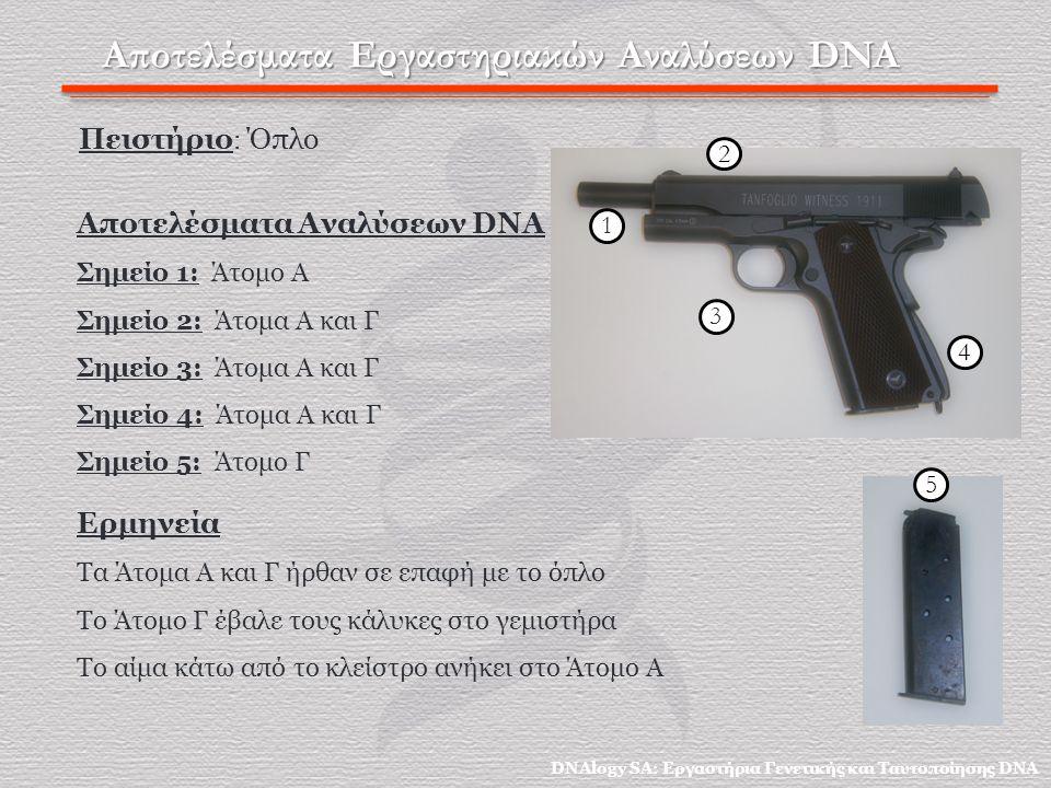 Αποτελέσματα Εργαστηριακών Αναλύσεων DNA Πειστήριο : Όπλο Ερμηνεία Τα Άτομα Α και Γ ήρθαν σε επαφή με το όπλο Το Άτομο Γ έβαλε τους κάλυκες στο γεμιστήρα Το αίμα κάτω από το κλείστρο ανήκει στο Άτομο Α Αποτελέσματα Αναλύσεων DNA Σημείο 1: Άτομο Α Σημείο 2: Άτομα Α και Γ Σημείο 3: Άτομα Α και Γ Σημείο 4: Άτομα Α και Γ Σημείο 5: Άτομο Γ DNAlogy SA: Εργαστήρια Γενετικής και Ταυτοποίησης DNA 2 4 5 1 3