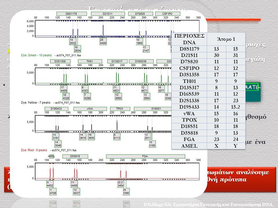 Αποτελέσματα Εργαστηριακών Αναλύσεων DNA Πειστήρια : 6 βολίδες (2 στο σώμα του Α, 4 στο πάτωμα) Δειγματοληψίες σάρωσης Εξωτερική επιφάνεια Αποτελέσματα Αναλύσεων DNA Βολίδες στο σώμα: Δεν πραγματοποιήθηκε ανάλυση Βολίδες στο πάτωμα: 2 φέρουν γενετικό υλικό του Ατόμου Β και 2 καθαρές 1 2 3 4 5 6 Ερμηνεία Ένδειξη ότι το Άτομο Β ήλθε σε επαφή με τις 2 βολίδες DNAlogy SA: Εργαστήρια Γενετικής και Ταυτοποίησης DNA