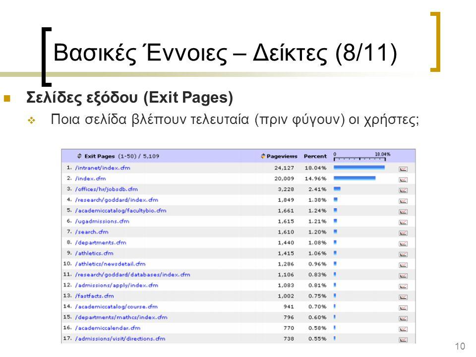 10 Βασικές Έννοιες – Δείκτες (8/11) Σελίδες εξόδου (Exit Pages)  Ποια σελίδα βλέπουν τελευταία (πριν φύγουν) οι χρήστες;