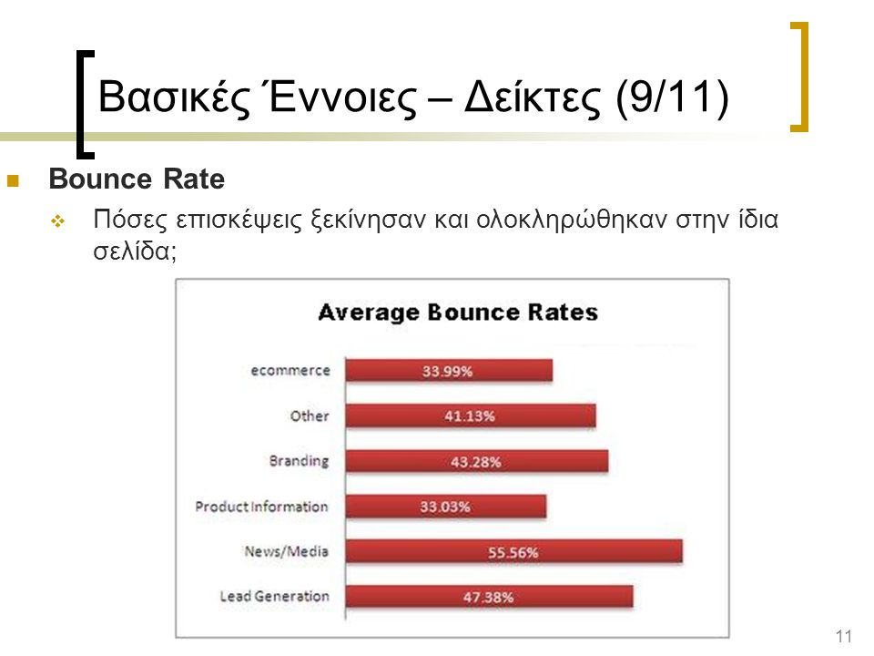 11 Βασικές Έννοιες – Δείκτες (9/11) Bounce Rate  Πόσες επισκέψεις ξεκίνησαν και ολοκληρώθηκαν στην ίδια σελίδα;