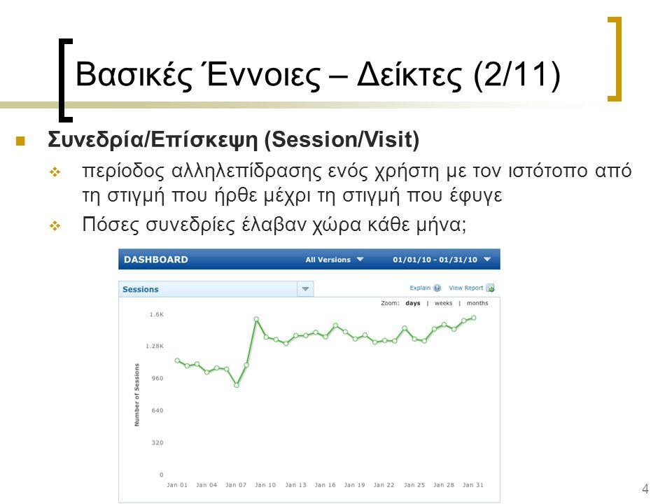 4 Βασικές Έννοιες – Δείκτες (2/11) Συνεδρία/Επίσκεψη (Session/Visit)  περίοδος αλληλεπίδρασης ενός χρήστη με τον ιστότοπο από τη στιγμή που ήρθε μέχρι τη στιγμή που έφυγε  Πόσες συνεδρίες έλαβαν χώρα κάθε μήνα;