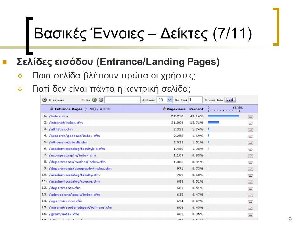 9 Βασικές Έννοιες – Δείκτες (7/11) Σελίδες εισόδου (Entrance/Landing Pages)  Ποια σελίδα βλέπουν πρώτα οι χρήστες;  Γιατί δεν είναι πάντα η κεντρική σελίδα;