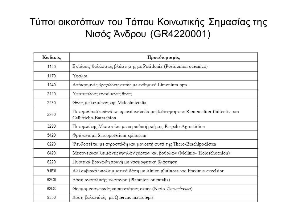 Τύποι οικοτόπων του Τόπου Κοινωτικής Σημασίας της Νισός Άνδρου (GR4220001) 1120117012402110223032603290542062206420822091E092C092D09350 ΚωδικόςΠροσδιο
