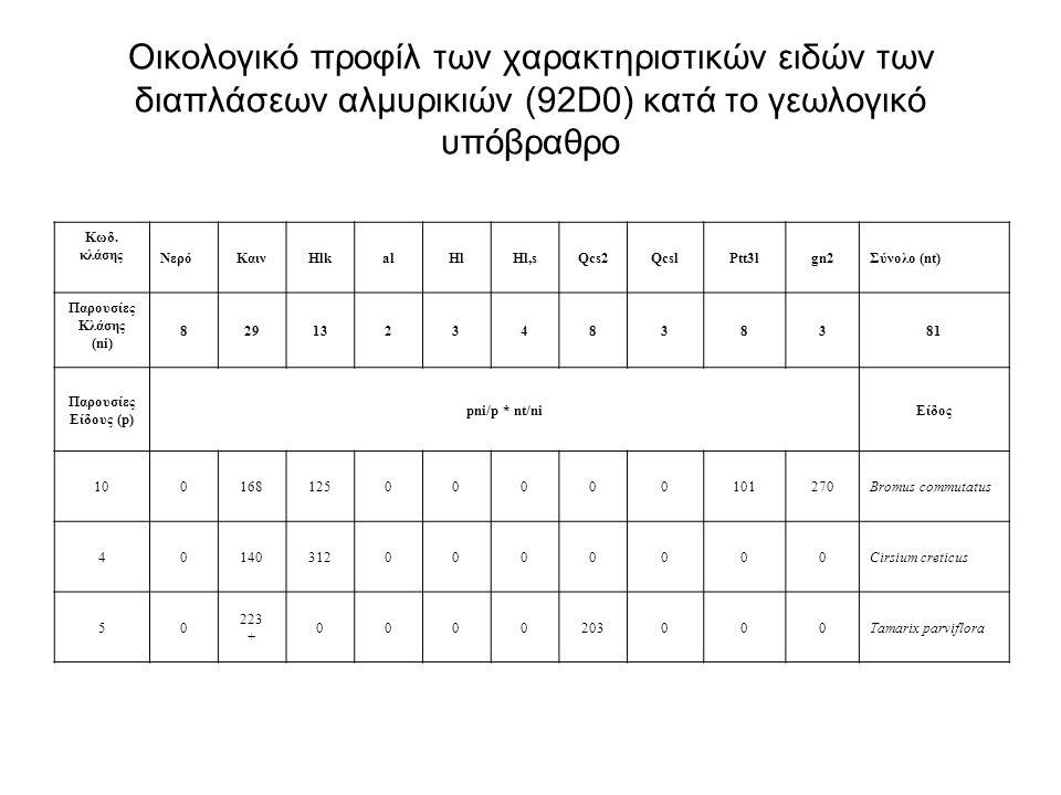 Οικολογικό προφίλ των χαρακτηριστικών ειδών των διαπλάσεων αλμυρικιών (92D0) κατά το γεωλογικό υπόβραθρο Κωδ. κλάσης ΝερόΚαινHlkalHlHl,sQcs2QcslPtt3lg