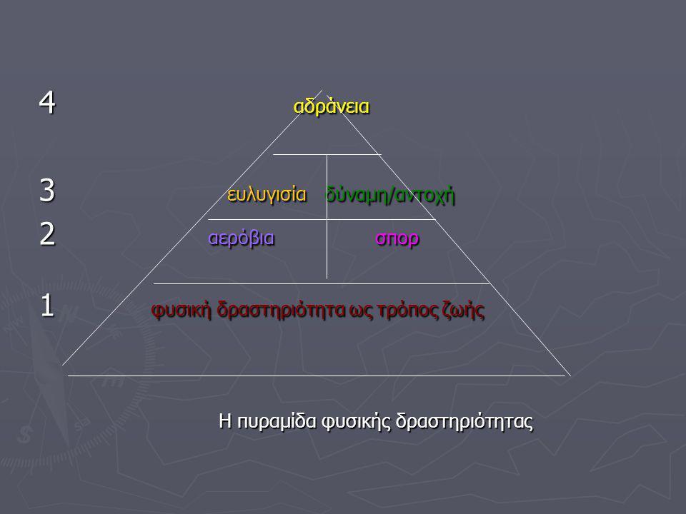 4 αδράνεια 4 αδράνεια 3 ευλυγισία δύναμη/αντοχή 3 ευλυγισία δύναμη/αντοχή 2 αερόβια σπορ 2 αερόβια σπορ 1 φυσική δραστηριότητα ως τρόπος ζωής 1 φυσική δραστηριότητα ως τρόπος ζωής Η πυραμίδα φυσικής δραστηριότητας Η πυραμίδα φυσικής δραστηριότητας