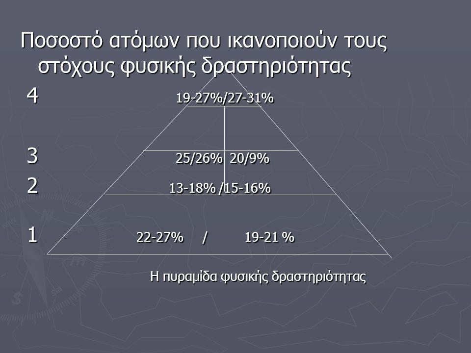Ποσοστό ατόμων που ικανοποιούν τους στόχους φυσικής δραστηριότητας 4 19-27%/27-31% 4 19-27%/27-31% 3 25/26% 20/9% 3 25/26% 20/9% 2 13-18% /15-16% 2 13-18% /15-16% 1 22-27% / 19-21 % 1 22-27% / 19-21 % Η πυραμίδα φυσικής δραστηριότητας Η πυραμίδα φυσικής δραστηριότητας