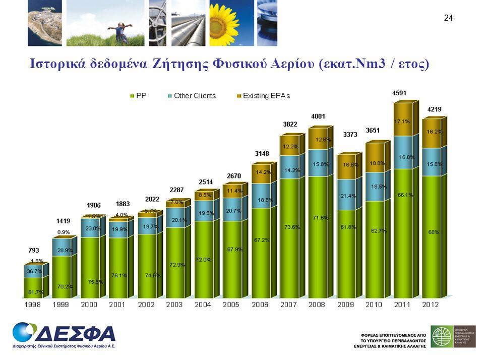 24 Ιστορικά δεδομένα Ζήτησης Φυσικού Αερίου (εκατ.Nm3 / ετος)
