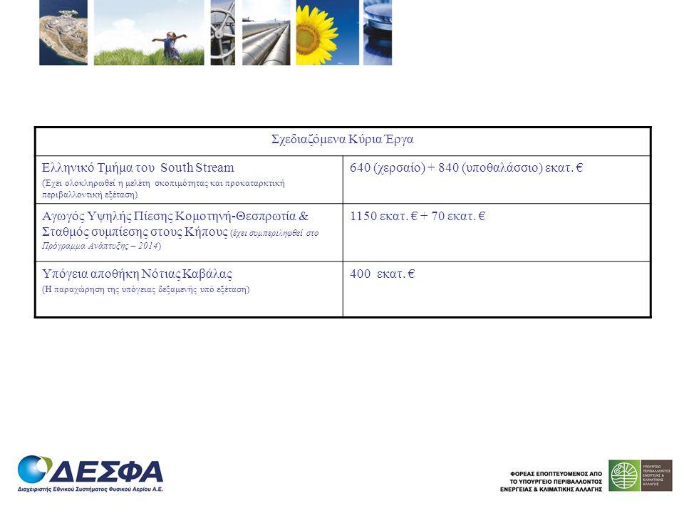Σχεδιαζόμενα Κύρια Έργα Ελληνικό Τμήμα του South Stream (Έχει ολοκληρωθεί η μελέτη σκοπιμότητας και προκαταρκτική περιβαλλοντική εξέταση) 640 (χερσαίο