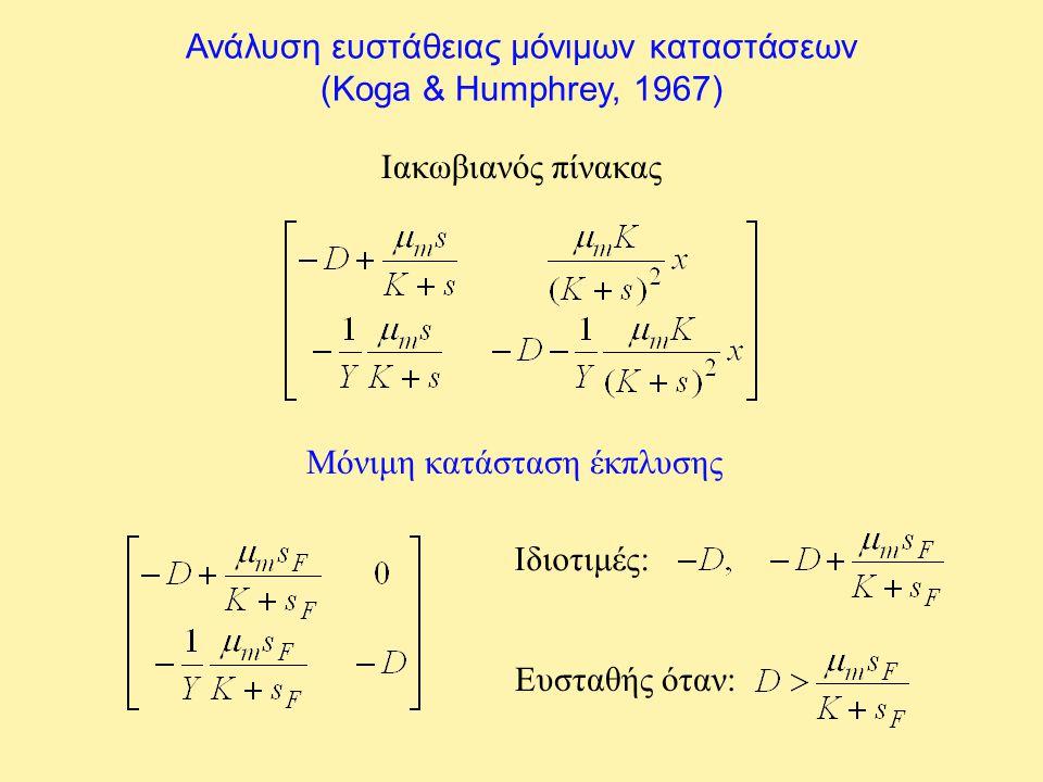 Ανάλυση ευστάθειας μόνιμων καταστάσεων (Koga & Humphrey, 1967) Ιακωβιανός πίνακας Μόνιμη κατάσταση έκπλυσης Ιδιοτιμές: Ευσταθής όταν: