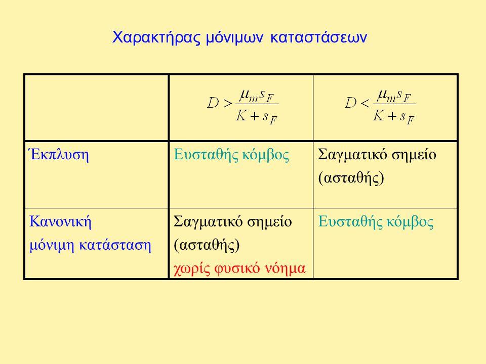 Χαρακτήρας μόνιμων καταστάσεων ΈκπλυσηΕυσταθής κόμβοςΣαγματικό σημείο (ασταθής) Κανονική μόνιμη κατάσταση Σαγματικό σημείο (ασταθής) χωρίς φυσικό νόημ
