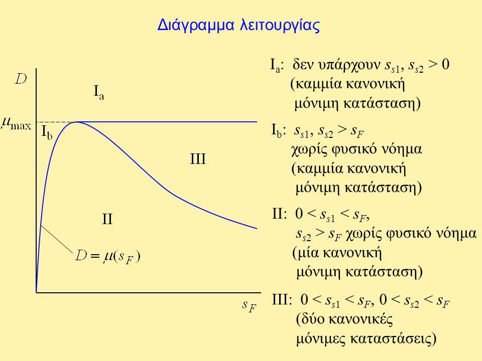 Διάγραμμα λειτουργίας Ι a : δεν υπάρχουν s s1, s s2 > 0 (καμμία κανονική μόνιμη κατάσταση) Ι b : s s1, s s2 > s F χωρίς φυσικό νόημα (καμμία κανονική
