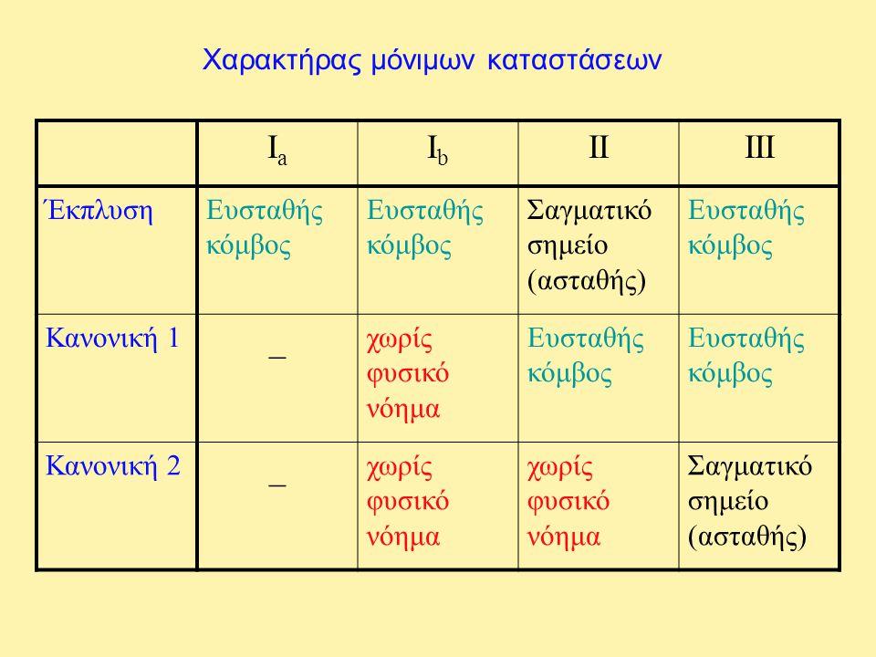 Χαρακτήρας μόνιμων καταστάσεων IaIa IbIb IIIII ΈκπλυσηΕυσταθής κόμβος Σαγματικό σημείο (ασταθής) Ευσταθής κόμβος Κανονική 1 _ χωρίς φυσικό νόημα Ευστα