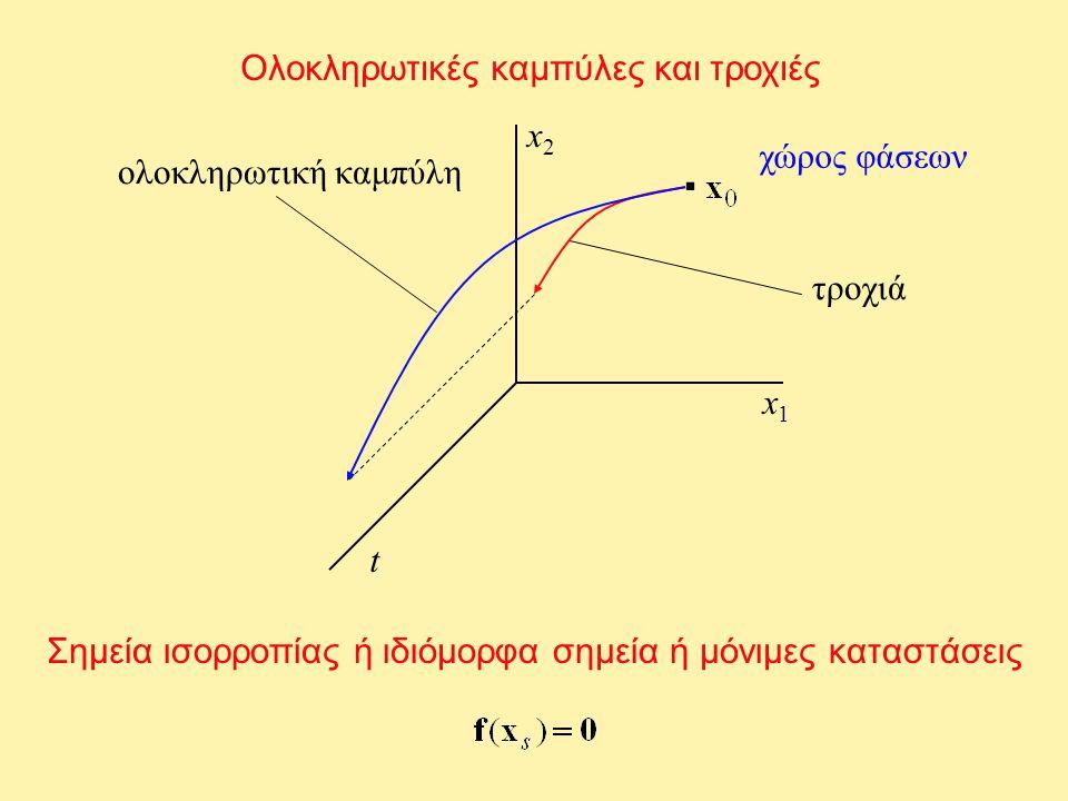 Ολοκληρωτικές καμπύλες και τροχιές Σημεία ισορροπίας ή ιδιόμορφα σημεία ή μόνιμες καταστάσεις ολοκληρωτική καμπύλη χώρος φάσεων τροχιά. x1x1 x2x2 t