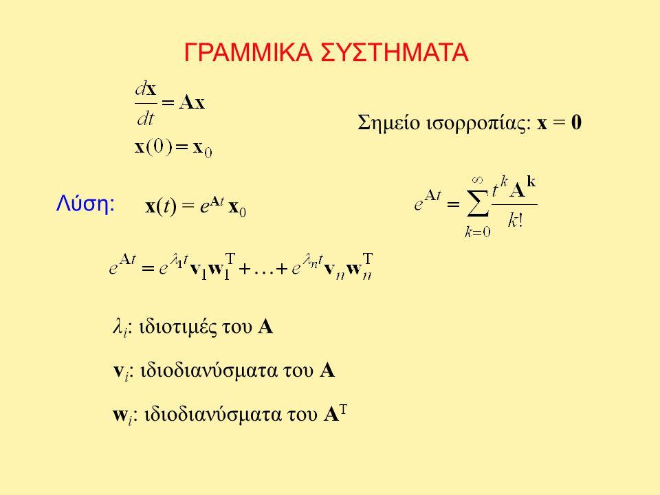 ΓΡΑΜΜΙΚΑ ΣΥΣΤΗΜΑΤΑ Λύση: Σημείο ισορροπίας: x = 0 x(t) = e At x 0 λ i : ιδιοτιμές του A v i : ιδιοδιανύσματα του A w i : ιδιοδιανύσματα του A T