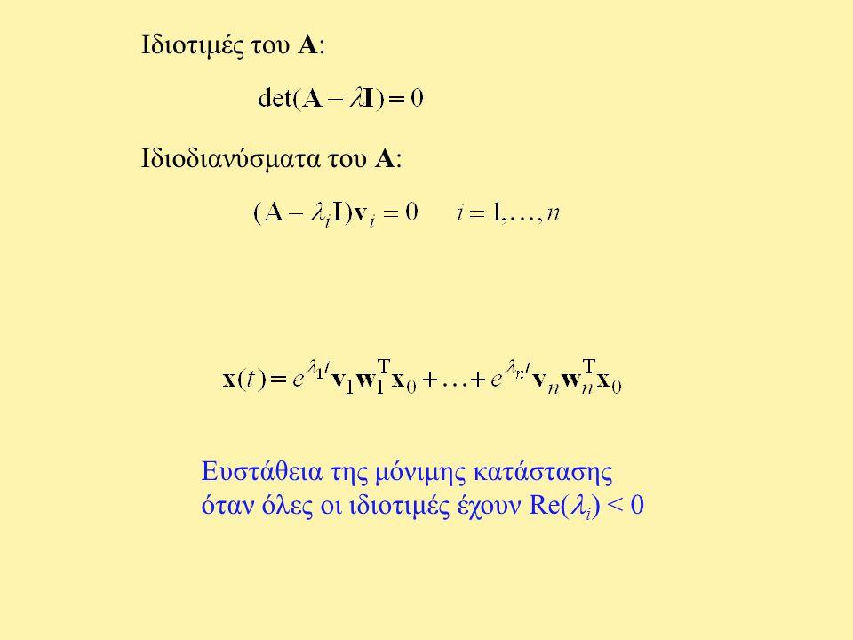 Ευστάθεια της μόνιμης κατάστασης όταν όλες οι ιδιοτιμές έχουν Re( i ) < 0 Ιδιοτιμές του A: Ιδιοδιανύσματα του A: