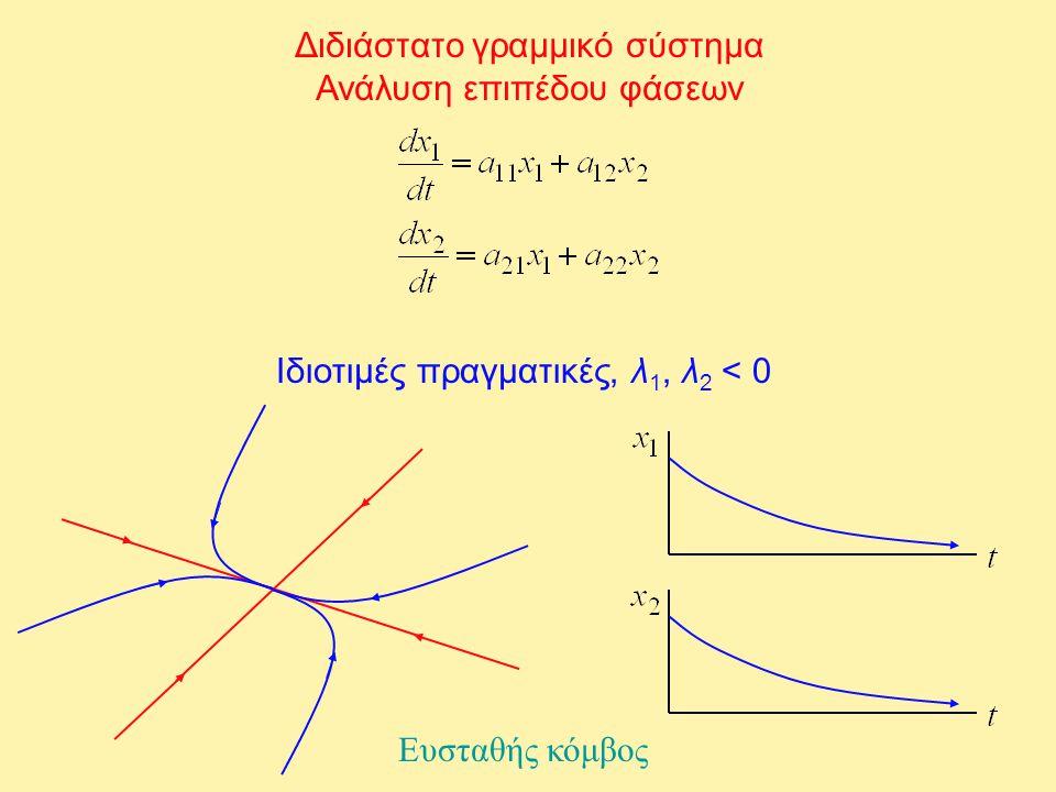 Διδιάστατο γραμμικό σύστημα Ανάλυση επιπέδου φάσεων Ιδιοτιμές πραγματικές, λ 1, λ 2 < 0 Ευσταθής κόμβος