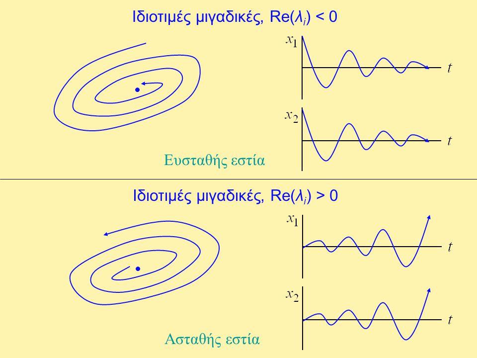 Ιδιοτιμές μιγαδικές, Re(λ i ) < 0 Ευσταθής εστία Ιδιοτιμές μιγαδικές, Re(λ i ) > 0 Ασταθής εστία