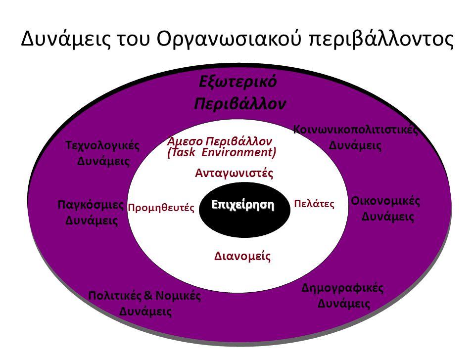 Δυνάμεις του Οργανωσιακού περιβάλλοντος Διανομείς Επιχείρηση Επιχείρηση Άμεσο Περιβάλλον (Task Environment) Προμηθευτές Ανταγωνιστές Πελάτες Εξωτερικό