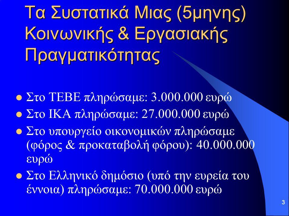 3 Τα Συστατικά Μιας (5μηνης) Κοινωνικής & Εργασιακής Πραγματικότητας Στο ΤΕΒΕ πληρώσαμε: 3.000.000 ευρώ Στο ΙΚΑ πληρώσαμε: 27.000.000 ευρώ Στο υπουργε