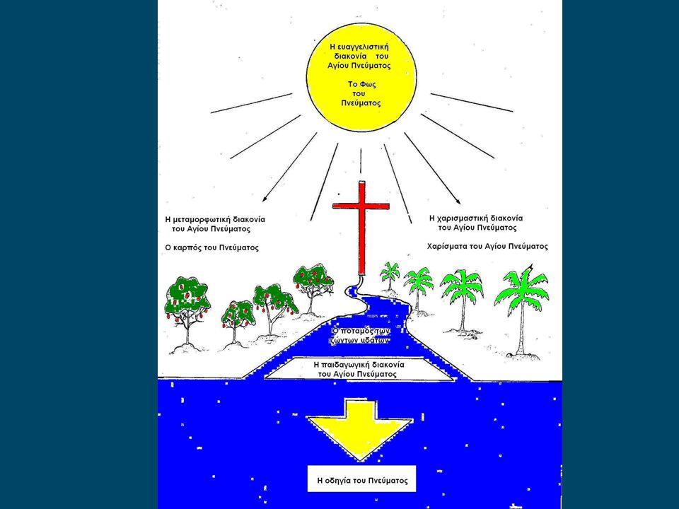 Το Άγιο Πνεύμα ως δύναμις εξ ύψους