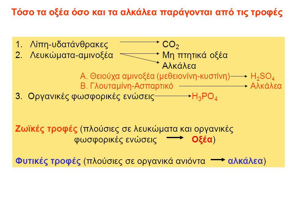Τόσο τα οξέα όσο και τα αλκάλεα παράγονται από τις τροφές 1.Λίπη-υδατάνθρακεςCO 2 2.Λευκώματα-αμινοξέαΜη πτητικά οξέα Αλκάλεα Α.