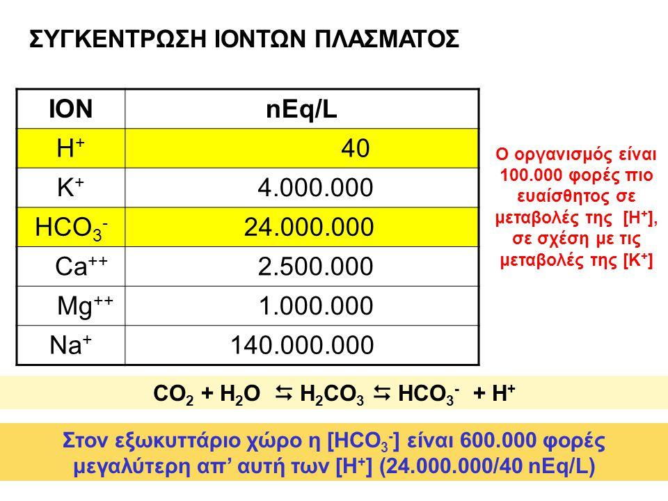 ΣΥΓΚΕΝΤΡΩΣΗ ΙΟΝΤΩΝ ΠΛΑΣΜΑΤΟΣ ΙΟΝnEq/L H+H+ 40 K+K+ 4.000.000 HCO 3 - 24.000.000 Ca ++ 2.500.000 Mg ++ 1.000.000 Na + 140.000.000 Στον εξωκυττάριο χώρο η [HCO 3 - ] είναι 600.000 φορές μεγαλύτερη απ' αυτή των [Η + ] (24.000.000/40 nEq/L) Ο οργανισμός είναι 100.000 φορές πιο ευαίσθητος σε μεταβολές της [Η + ], σε σχέση με τις μεταβολές της [Κ + ] CO 2 + H 2 O  H 2 CO 3  HCO 3 - + H +